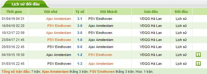 Nhan-dinh-keo-bong-da-Ajax-vs-Psv-Eindhoven-4