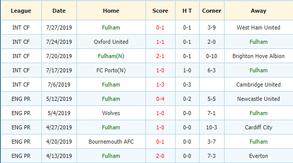 Nhan-dinh-keo-bong-da-Barnsley-vs Fulham-3