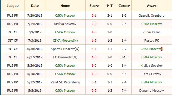 Nhan-dinh-keo-bong-da-CSKA-vs-Lokomotiv-2