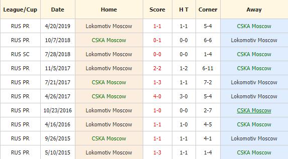 Nhan-dinh-keo-bong-da-CSKA-vs-Lokomotiv-4