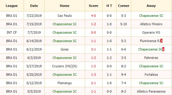Nhan-dinh-keo-bong-da-Chapecoense-vs-Bahia-2