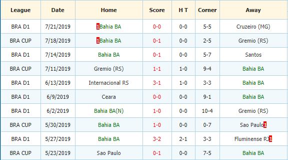 Nhan-dinh-keo-bong-da-Chapecoense-vs-Bahia-3