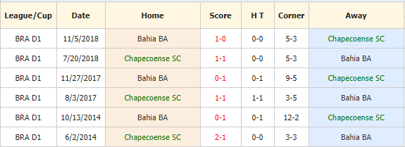 Nhan-dinh-keo-bong-da-Chapecoense-vs-Bahia-4