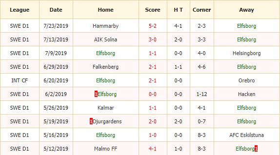 Nhan-dinh-keo-bong-da-Elfsborg-vs-Kalmar-FF-2