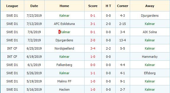 Nhan-dinh-keo-bong-da-Elfsborg-vs-Kalmar-FF-3