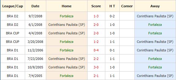 Nhan-dinh-keo-bong-da-Fortaleza-vs-Corinthias-4