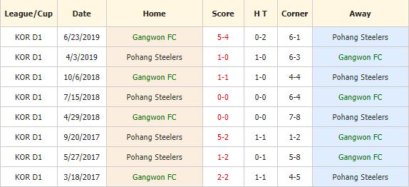 Nhan-dinh-keo-bong-da-Gangwon-vs-Pohang-4