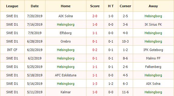 Nhan-dinh-keo-bong-da-Helsingborg-vs-Orebro-SK-2