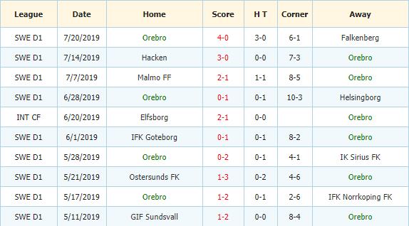 Nhan-dinh-keo-bong-da-Helsingborg-vs-Orebro-SK-3