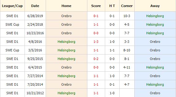 Nhan-dinh-keo-bong-da-Helsingborg-vs-Orebro-SK-4