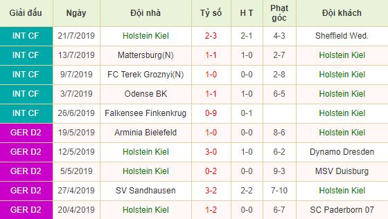 Nhan-dinh-keo-bong-da-Holstein-Kiel-vs-Sandhausen-2
