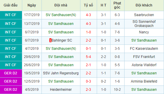 Nhan-dinh-keo-bong-da-Holstein-Kiel-vs-Sandhausen-3
