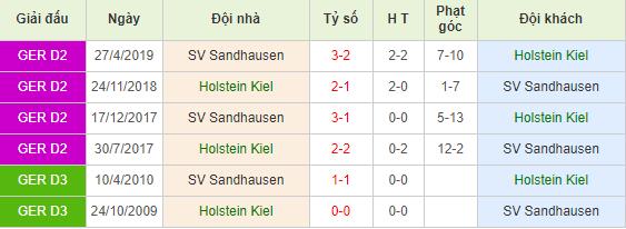 Nhan-dinh-keo-bong-da-Holstein-Kiel-vs-Sandhausen-4