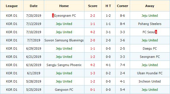 Nhan-dinh-keo-bong-da-Jeonbuk-Hyundai-vs-Jeju-United-3
