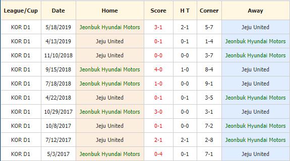 Nhan-dinh-keo-bong-da-Jeonbuk-Hyundai-vs-Jeju-United-4