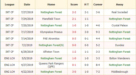 Nhan-dinh-keo-bong-da-Nottingham-Forest-vs-West Brom-2