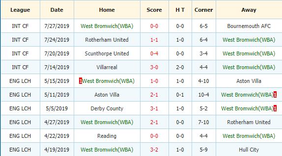Nhan-dinh-keo-bong-da-Nottingham-Forest-vs-West Brom-3