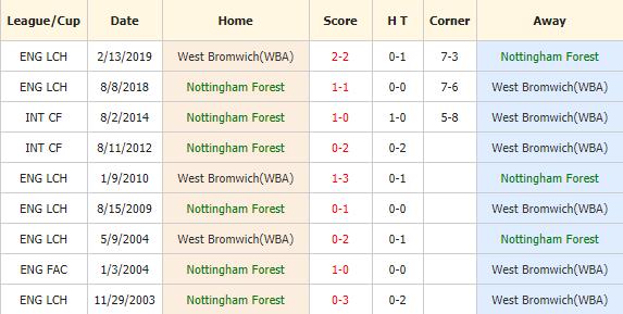 Nhan-dinh-keo-bong-da-Nottingham-Forest-vs-West Brom-4