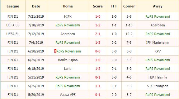 Nhan-dinh-keo-bong-da-Rops-vs-Inter-Turku-2
