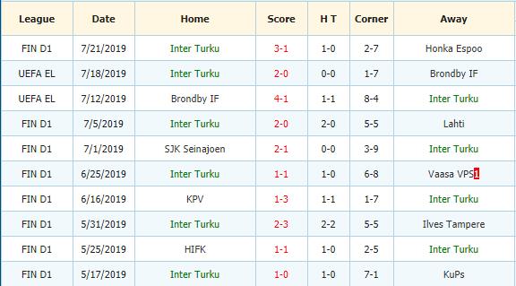 Nhan-dinh-keo-bong-da-Rops-vs-Inter-Turku-3