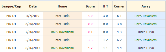 Nhan-dinh-keo-bong-da-Rops-vs-Inter-Turku-4