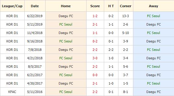 Nhan-dinh-keo-bong-da-Seoul-vs-Daegu-4