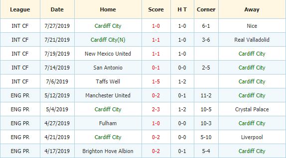 Nhan-dinh-keo-bong-da-Wigan-vs-Cardiff-3