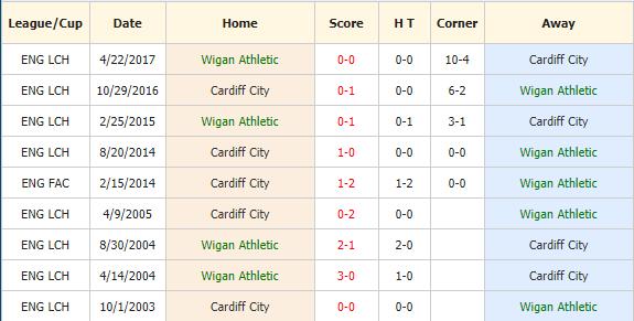 Nhan-dinh-keo-bong-da-Wigan-vs-Cardiff-4