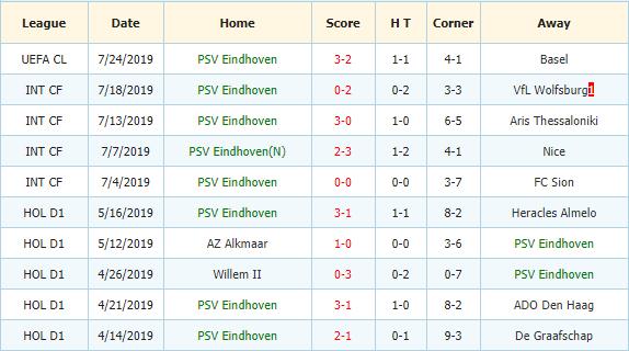 Soi-keo-bong-da-Basel-vs-PSV-3