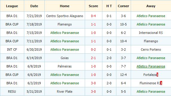 Soi-keo-bong-da-Cruzeiro-vs-Atl-Paranaense-3