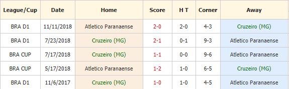 Soi-keo-bong-da-Cruzeiro-vs-Atl-Paranaense-4