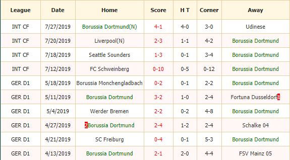 Soi-keo-bong-da-Dortmund-vs-Bayern-Munich-2