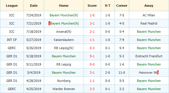 Soi-keo-bong-da-Dortmund-vs-Bayern-Munich-3