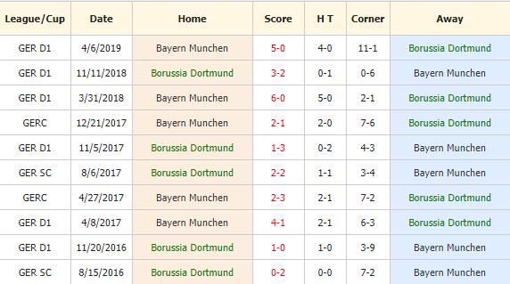 Soi-keo-bong-da-Dortmund-vs-Bayern-Munich-4