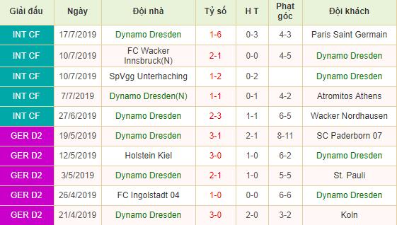 Soi-keo-bong-da-Dynamo-Dresden-vs-Nurnberg-2