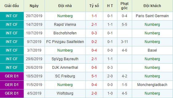Soi-keo-bong-da-Dynamo-Dresden-vs-Nurnberg-3