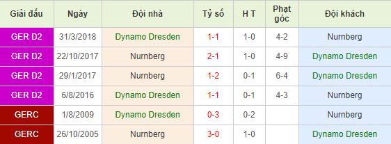 Soi-keo-bong-da-Dynamo-Dresden-vs-Nurnberg-4
