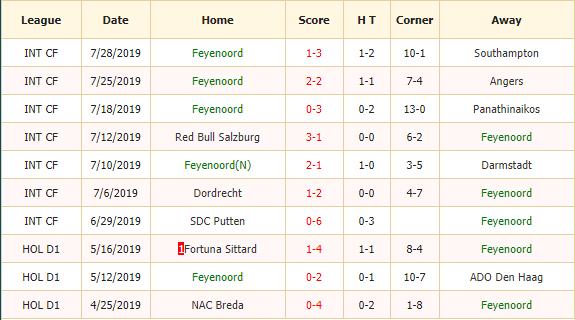 Soi-keo-bong-da-Feyenoord-vs-Sparta-Rotterdam-2