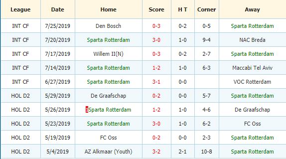 Soi-keo-bong-da-Feyenoord-vs-Sparta-Rotterdam-3