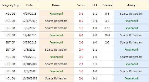 Soi-keo-bong-da-Feyenoord-vs-Sparta-Rotterdam-4