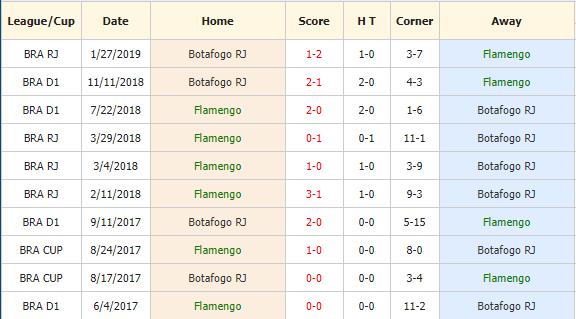 Soi-keo-bong-da-Flamengo-vs-Botafogo-4