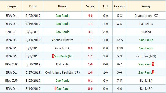 Soi-keo-bong-da-Fluminense-vs-Sao-Paulo-3