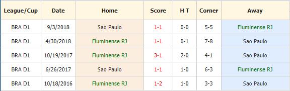 Soi-keo-bong-da-Fluminense-vs-Sao-Paulo-4