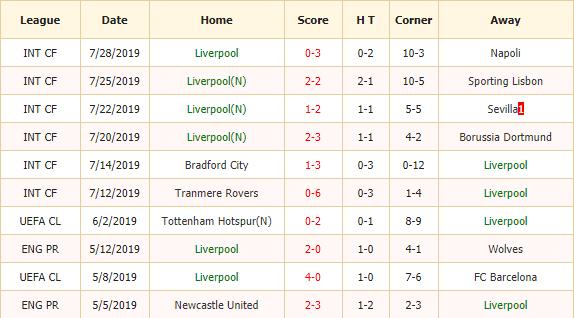 Soi-keo-bong-da-Liverpool-vs-Man-City-2
