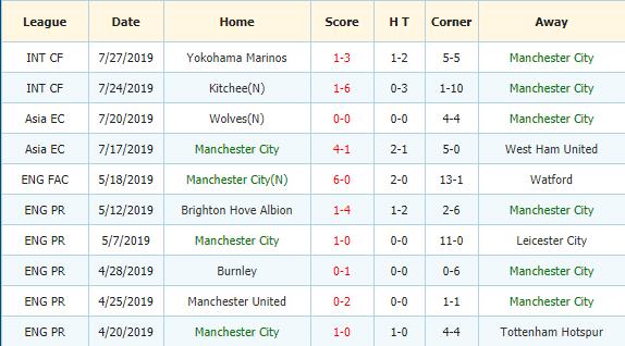 Soi-keo-bong-da-Liverpool-vs-Man-City-3