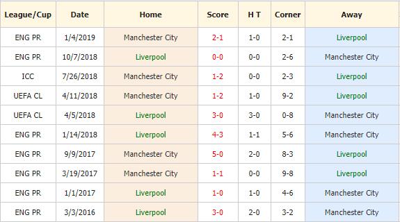 Soi-keo-bong-da-Liverpool-vs-Man-City-4