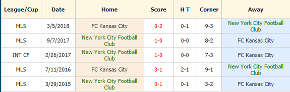 Soi-keo-bong-da-New-York-City-vs-Sporting-Kansas-City-4