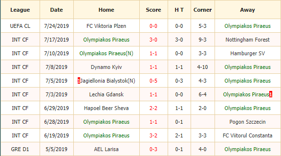 Soi-keo-bong-da-Olympiakos-vs-Plzen-2