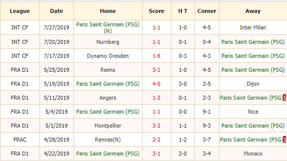 Soi-keo-bong-da-PSG-vs-Rennes-2