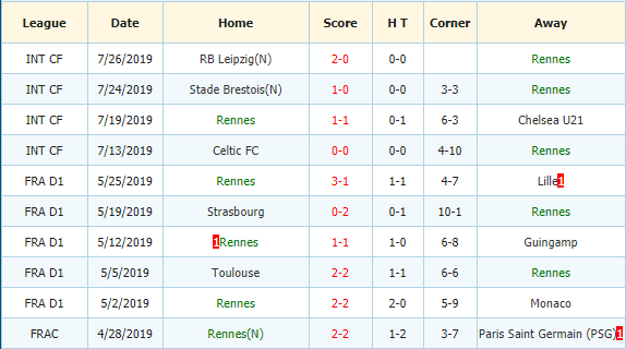 Soi-keo-bong-da-PSG-vs-Rennes-3
